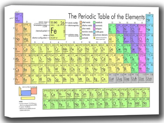 The Periodic Table. Science/Scientific Educational Canvas. Sizes: A4/A3/A2/A1 (002296)